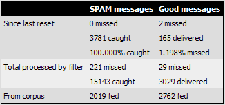 dspam stats